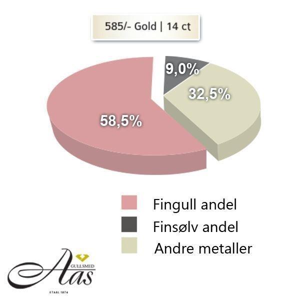 Metallandeler av rødt gull 14 kt, 5 mm. Smart line - 48071119900