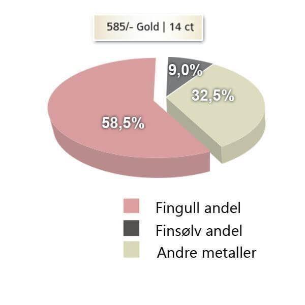 metallandeler gifteringer - 115400