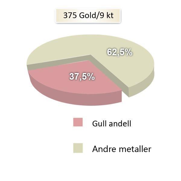 Metallandeler av hvitt og gult gull 9 kt, 4 mm. Smart line - 148070990