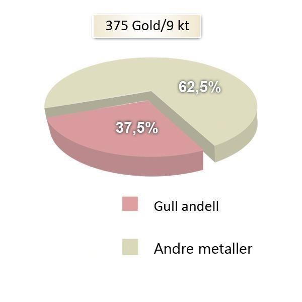 metallandeler gifteringer- 1604340
