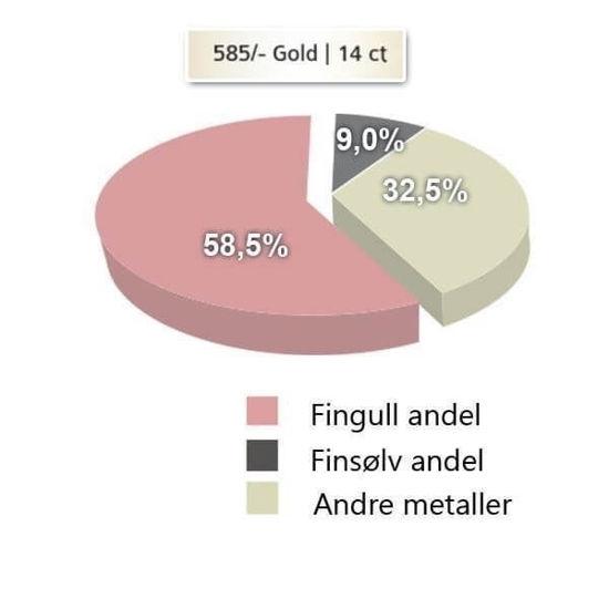 metallandeler gifteringer -2303535