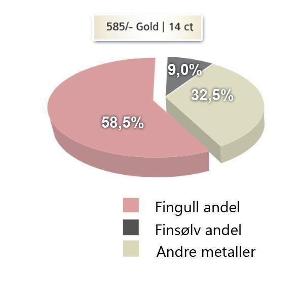 Metallandeler av gult gull 14 kt, 5 mm - 4806505